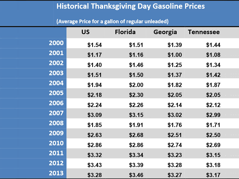 Gas Prices In Tennessee >> Aaa Expects Cheapest Thanksgiving Holiday Gas Prices In Five
