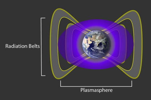 A cloud of cold, charged gas around Earth, called the plasmasphere and seen here in purple, interacts with the particles in Earth's radiation belts — shown in grey— to create an impenetrable barrier that blocks the fastest electrons from moving in closer to our planet. (NASA/Goddard)