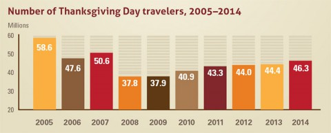 Number of Thanksgiving Day travelers 2005-2014