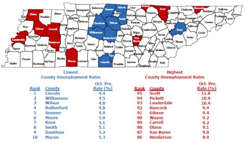 Tennessee October 2014 Unemployment Graph