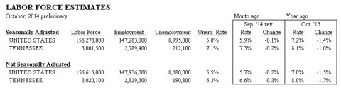 Tennessee's Unemployment October 2014