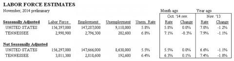 Tennessee Unemployment November 2014
