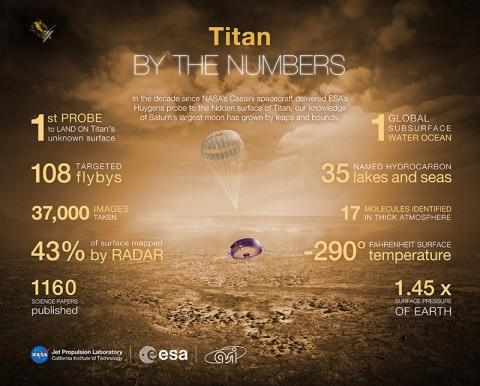 In the decade since the Huygens probe landed on Titan, scientific knowledge about this hazy moon of Saturn has grown by leaps and bounds. (NASA/JPL-Caltech)