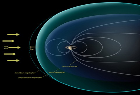 This diagram depicts conditions observed by NASA's Cassini spacecraft during a flyby in Dec. 2013, when Saturn's magnetosphere was highly compressed, exposing Titan to the full force of the solar wind. (NASA/JPL-Caltech)