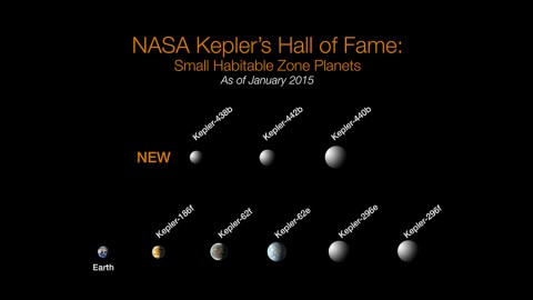 Of the more than 1,000 verified planets found by NASA's Kepler, eight are less than twice Earth-size and in their stars' habitable zone. All eight orbit stars cooler and smaller than our sun. The search continues for Earth-size habitable zone worlds around sun-like stars. (NASA Ames/W Stenzel)