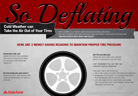 State Farm gives money saving reasons to maintain proper tire pressure.