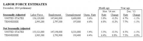 Tennessee Unemployment December 2014