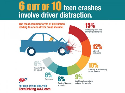 AAA says Distractions Four Times more prevalent in Teen Crashes than previously thought