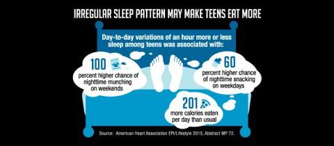 Irregular sleeping pattern may affect how teens eat