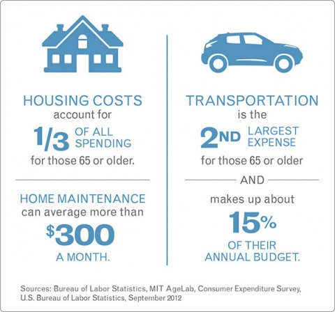 Housing and Transportation Costs