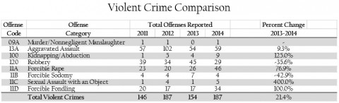 TBI 2014 Crime on Campus Report - Violent Crime Comparison chart