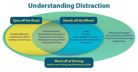AAA says driving distractions come in all forms.