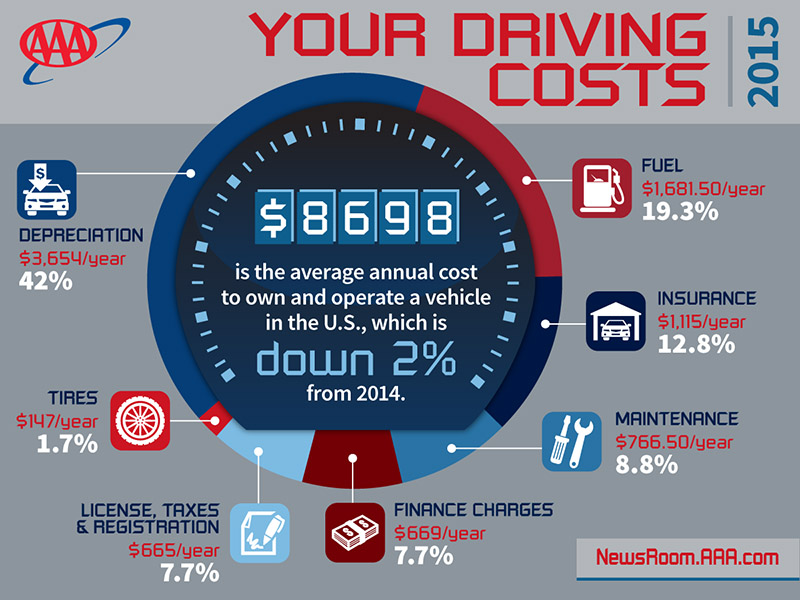 Aaa Cost Per Mile >> Discover Paris TN - AAA reports Lower Gas Prices Fuel decline in Vehicle Operating Costs ...