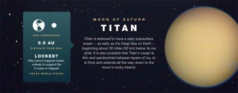 Saturn's Moon - Titan