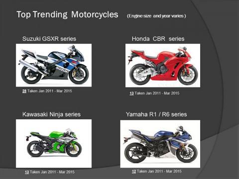 Top Trending  Motorcycles
