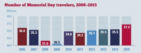 2006-2015 Number of Memorial Day Travelers