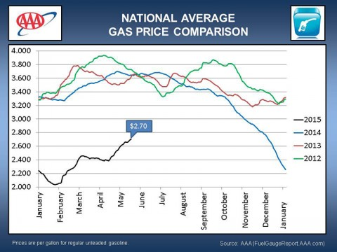 2015 May National Average Gas Price Comparison