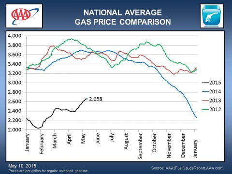 Texas Natural Gas Price Comparison