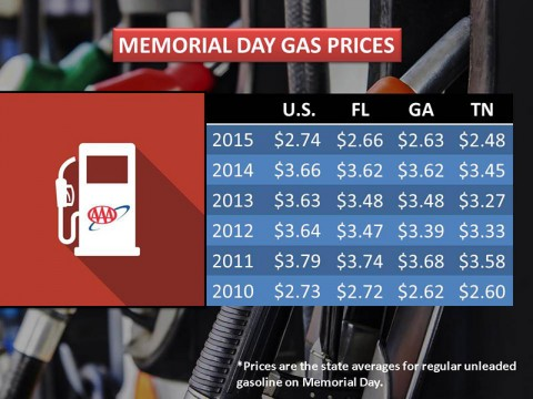 2015 Memorial Day Gas Prices