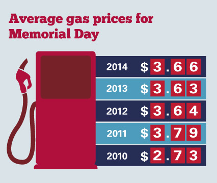 Average gas prices for Memorial Day