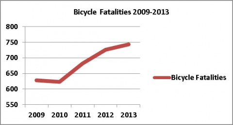 Bicycle fatalities 2009-2013