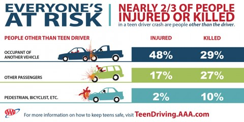 Everyone's At Risk with Teen Drivers
