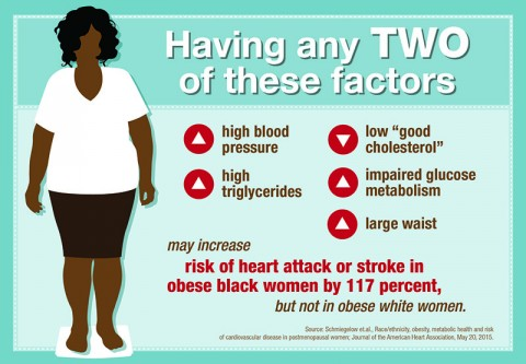 "Having any two of these metabolic abnormalities: high blood pressure, high triglyerides, low ""good cholesterol"" large waist or impaired glucose metabolism may increase the risk of heart attack and stroke 117 percent among obese black women but not obese white women. (American Heart Association)"