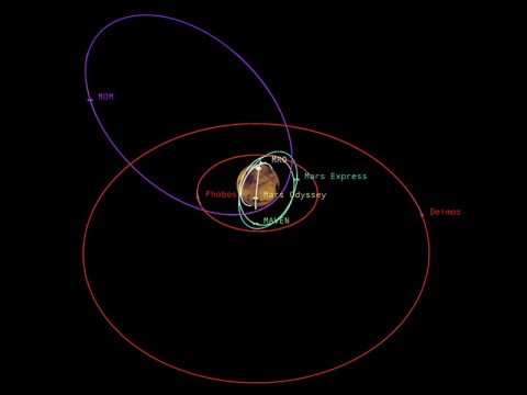 This graphic depicts the relative shapes and distances from Mars for five active orbiter missions plus the planet's two natural satellites. It illustrates the potential for intersections of the spacecraft orbits. (NASA/JPL-Caltech)
