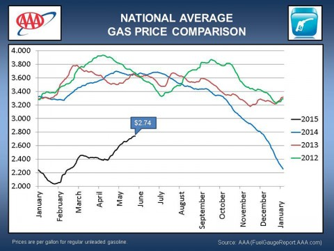 National Average Gas Price Comparison May -  2015
