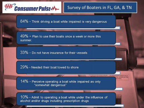 Survey of Boaters in FL GA and TN
