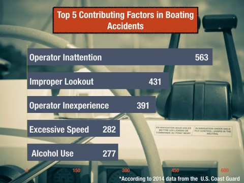Top 5 Contributing Factors in Boating Accidents