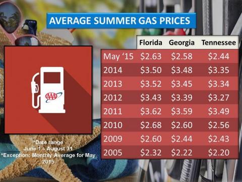 2015 Average Summer Gas Prices