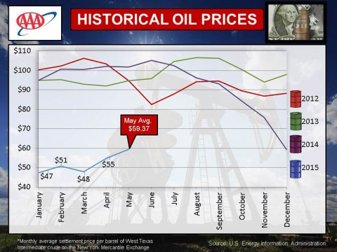 2015 Historical Oil Prices