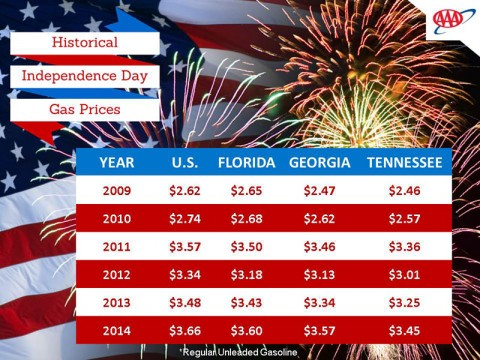 2015 Independence Day Average Gas Prices