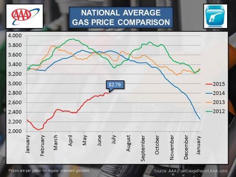 2015 June National Average Gas Price Comparison