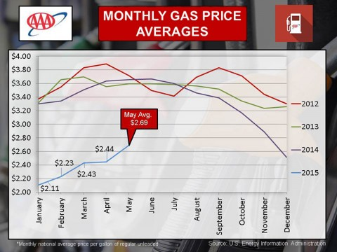 2015 Monthly Gas Price Averages