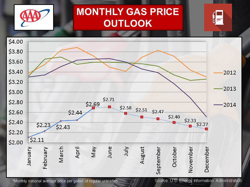 Aaa reports gas prices forecast to average 2 47 through the end of