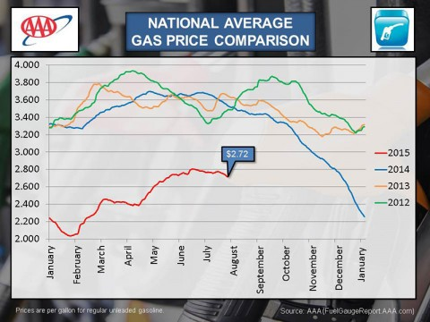 2015 July National Average Gas Price Comparison