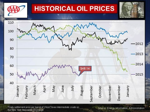 AAA July 2015 Historical Oil Prices