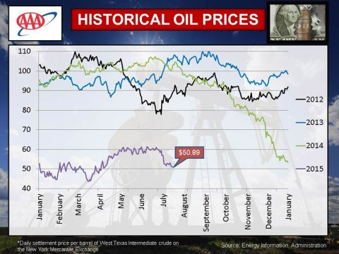 AAA - July 2015 Historical Oil Prices