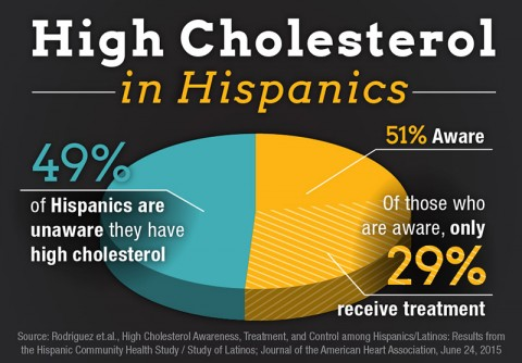 High Cholesterol in Hispanics. (American Heart Assocation)