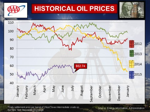 Historical Oil Prices - July 2015