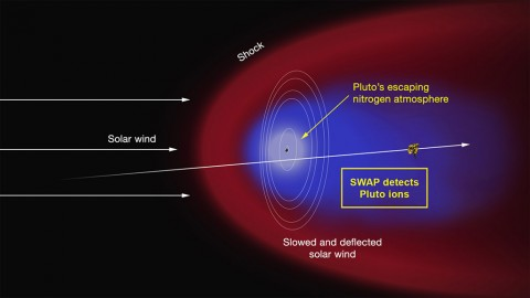 Artist's concept of the interaction of the solar wind (the supersonic outflow of electrically charged particles from the Sun) with Pluto's predominantly nitrogen atmosphere. Some of the molecules that form the atmosphere have enough energy to overcome Pluto's weak gravity and escape into space, where they are ionized by solar ultraviolet radiation. As the solar wind encounters the obstacle formed by the ions, it is slowed and diverted (depicted in the red region), possibly forming a shock wave upstream of Pluto. (NASA/APL/SwRI)