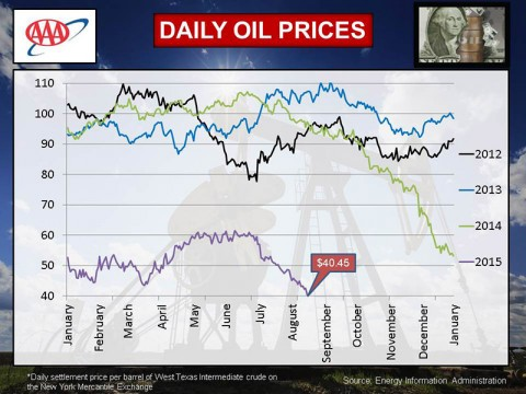 2015 August Daily Oil Prices