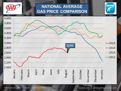 2015 August National Average Gas Price Comparison