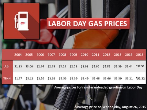 2015 Labor Day Gas Prices - Tennessee