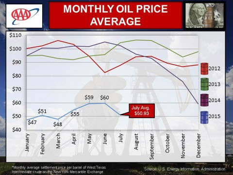 AAA August 2015 Monthly Oil Price Average