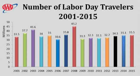Number of Labor Day Travelers from 2001-2015