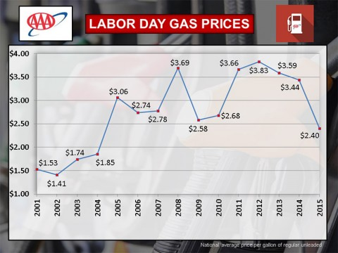 2015 Labor Day Gas Prices