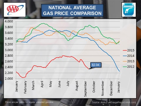 2015 September National Average Gas Price Comparison